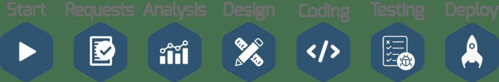 Software-development-process-en