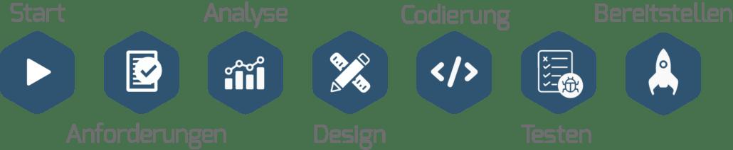 Software-development-process-de